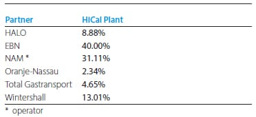 HiCal plant